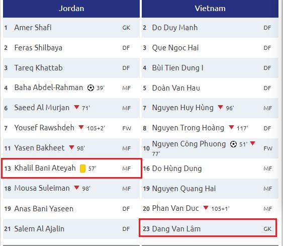Mải ăn mừng chiến thắng, CĐV Việt bỏ lỡ pha ăn thẻ của Văn Lâm lúc nào không hay?