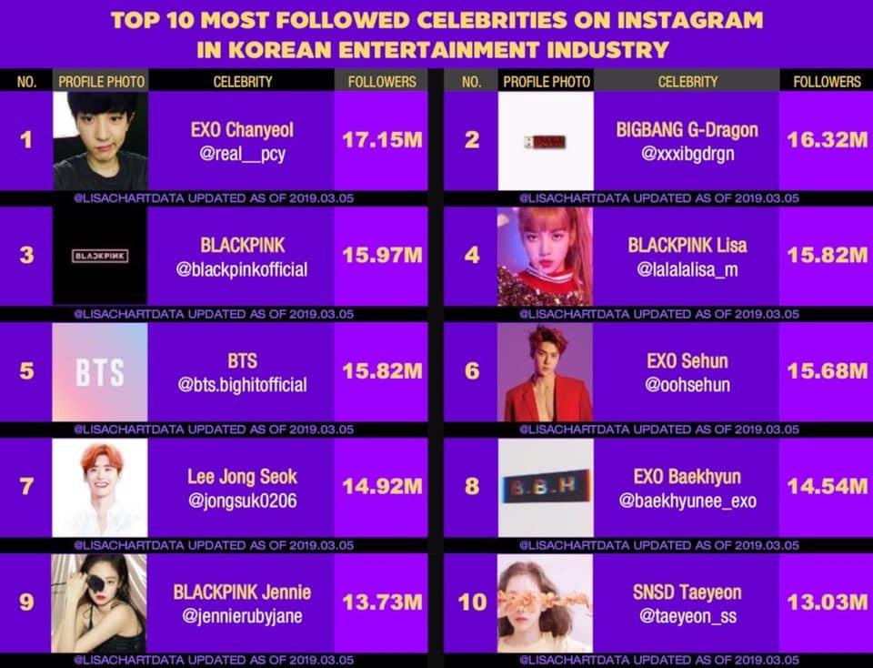 Nhan sắc Đông Nam Á mà Netizen Hàn miệt thị - Lisa lại xếp trên cả BTS trong bảng xếp hạng quyền lực