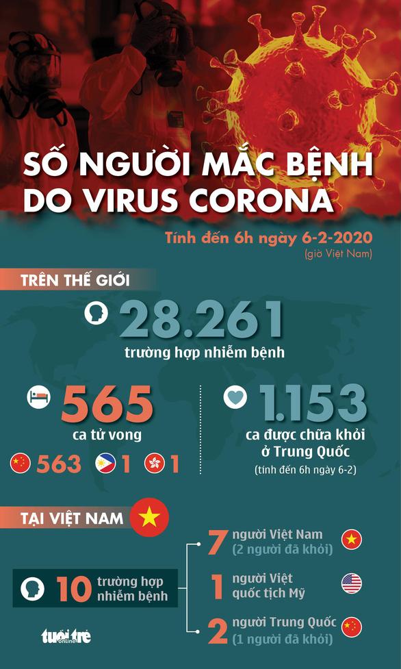 Cập nhật dịch corona ngày 6-2: Thêm 73 người chết, hơn 1.150 người khỏi bệnh