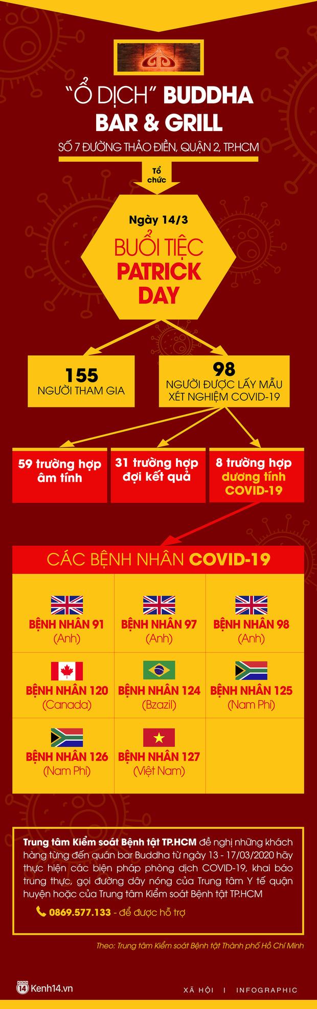 Ổ dịch quán bar Buddha với 155 người tham gia: 8 người dương tính Covid-19, yêu cầu khách đến quán vào ngày 13-17/3 khai báo sức khoẻ