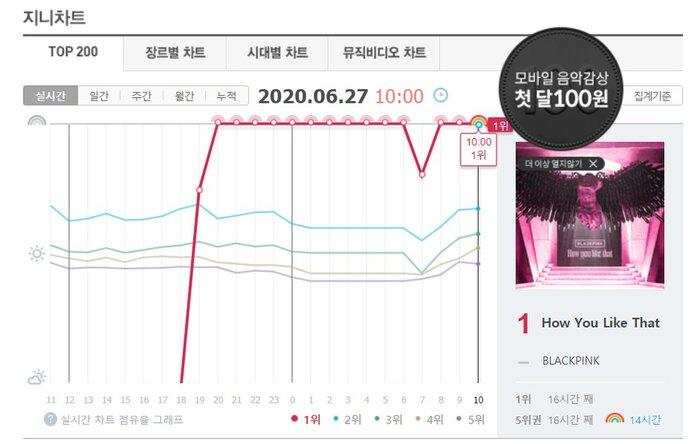 How You Like That của BLACKPINK sau 24h lên sóng: Phá vỡ kỉ lục thế giới của BTS