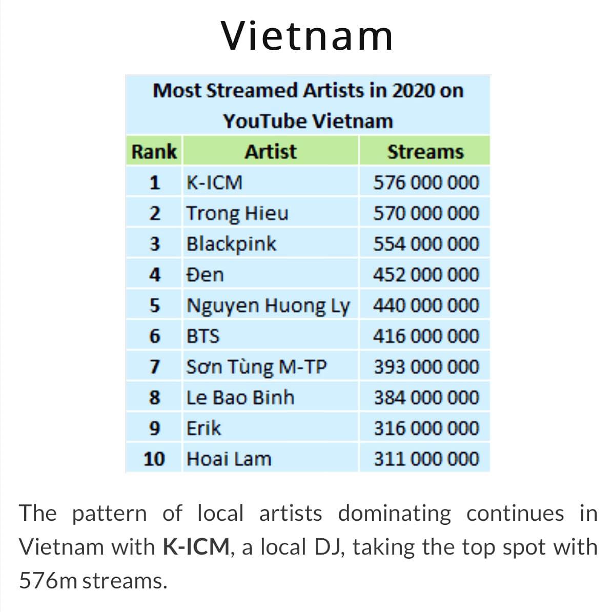 K-ICM lọt top 200 nghệ sĩ có lượt xem khủng nhất thế giới 2020, đứng đầu ở Việt Nam, vượt mặt Sơn Tùng M-TP