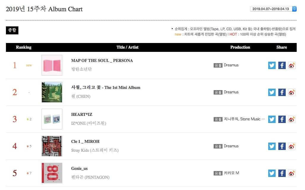 BTS thắng đậm tại Gaon Weekly Chart