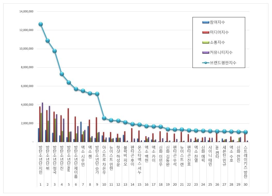 Nhìn lại BXH độ nổi tiếng của các sao nam Kpop, không phải Em Út Vàng Jung Kook, người đứng đầu danh sách lại là một cái tên không thể ngờ