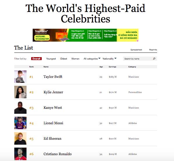 100 nghệ sĩ có thu nhập cao nhất thế giới theo Forbes: Taylor vượt mặt nữ tỷ phú Kylie, BTS bất ngờ được xướng tên