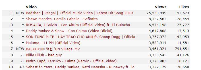 TIN ĐƯỢC KHÔNG: BTS bất ngờ bị hạ bệ lượt xem MV cao nhất thế giới trong 24 giờ bởi một MV nhạc Ấn Độ