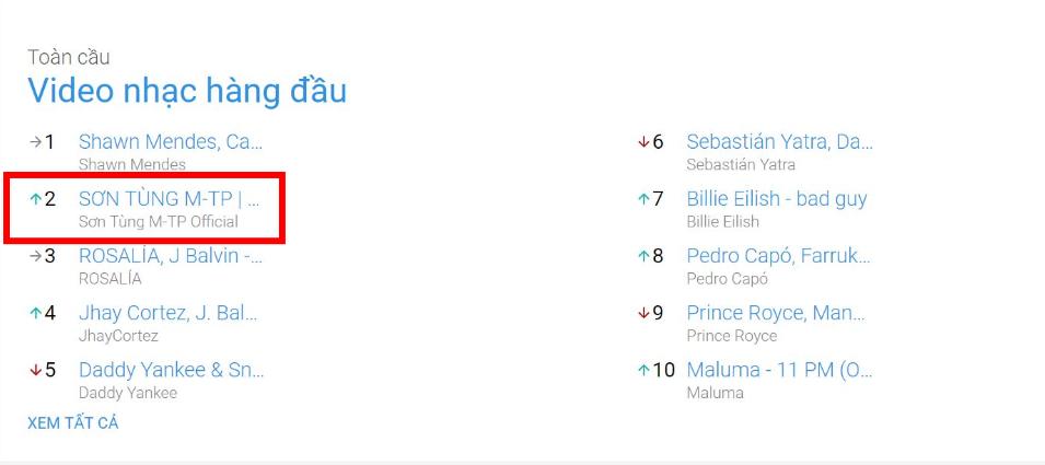 Sau hàng loạt kỷ lục khủng Sơn Tùng nằm trong top 10 bài hát toàn cầu vượt mặt cả BLACKPINK, BTS không nằm trong danh sách