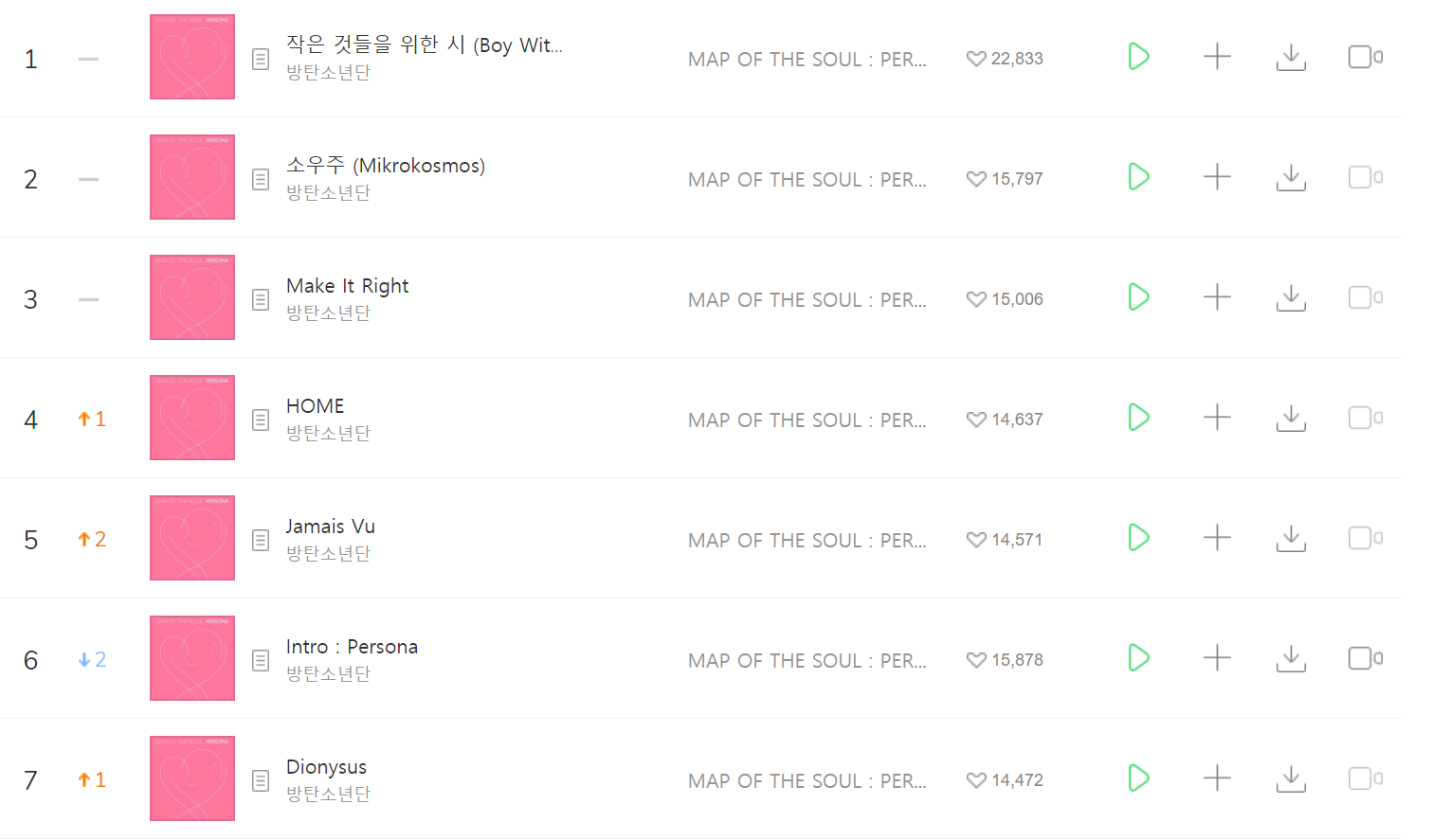 BTS khiến YouTube và Melon sập ngay khi comeback, lập hàng loạt kỷ lục trên mọi mặt trận