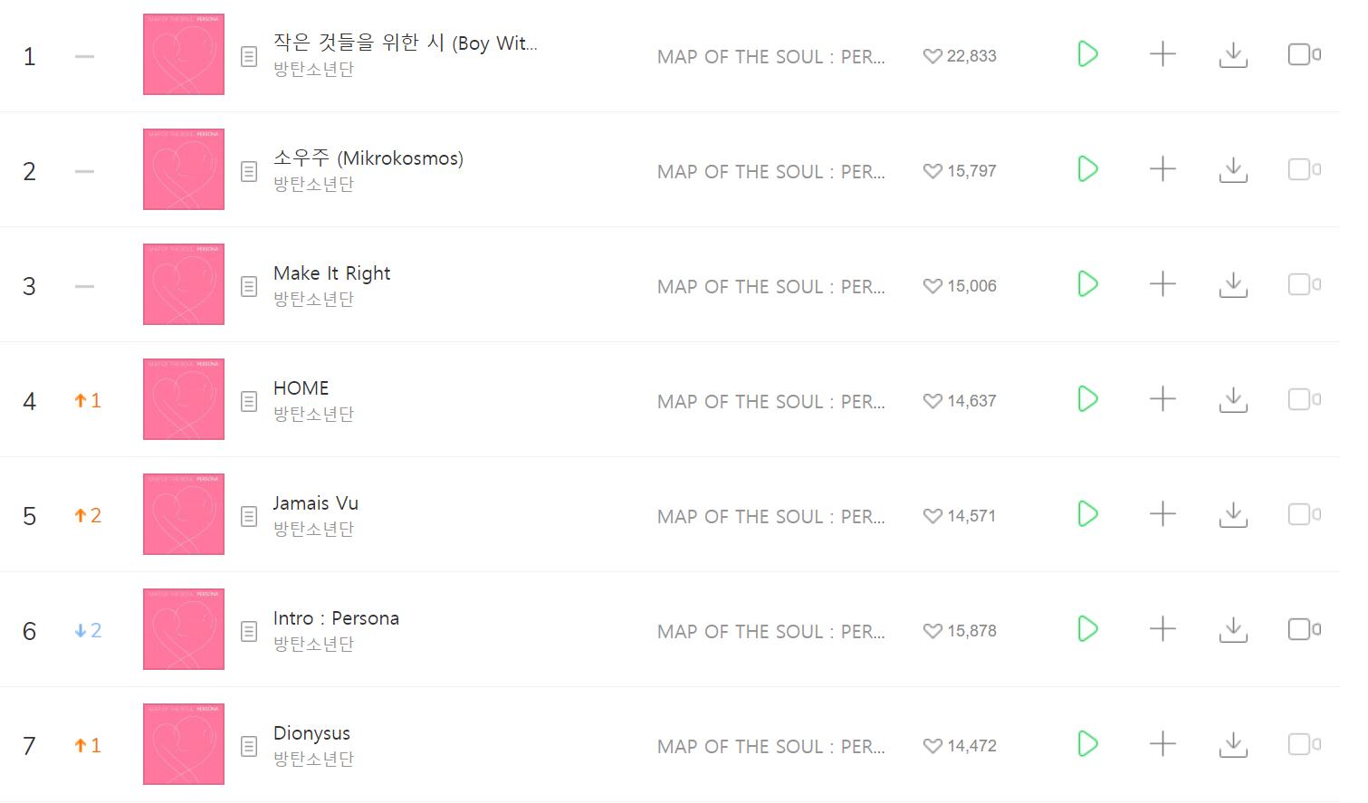 Nhìn lại bảng thành tích dài như sớ mà BTS xác lập sau 24 giờ comeback