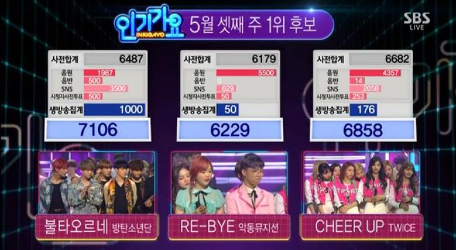 Bố Park và Bố Bang có tâm tình gì mà để BTS và TWICE 5 lần 7 lượt chiến nhau trên các BXH như vậy?