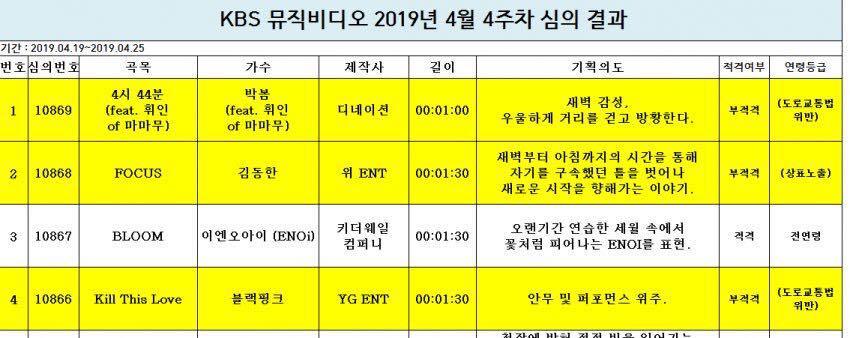 Chuyên mục khó hiểu cùng KBS: Cấm chiếu MV Kill This Love của BLACKPINK vì...vi phạm luật giao thông