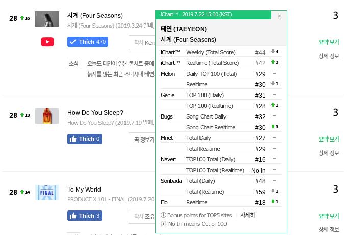 Nhạc phim vừa phát hành đã all-kill còn chưa hạ nhiệt, hit cũ của Taeyeon lại thăng hạng mạnh mẽ trên các BXH