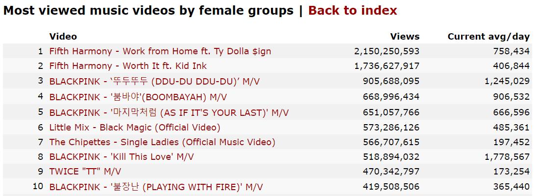 BLACKPINK chiếm 5 vị trí trong Top 10 MV của nhóm nhạc nữ được xem nhiều nhất thế giới