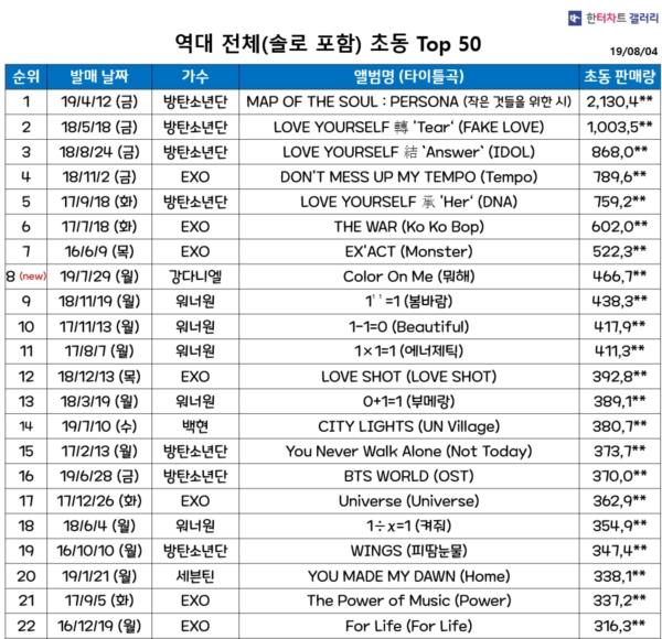 Sức hút của Kang Daniel: Vừa ra mắt đã phá kỉ lục album của nghệ sĩ solo bán chạy nhất tuần đầu tại Hàn Quốc