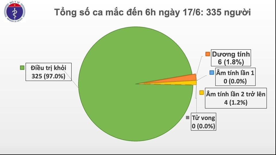 Việt Nam thêm 1 ca mắc COVID-19 từ nước ngoài về nâng tổng lên 335, 1 bệnh nhân tái dương tính sau khi xuất viện