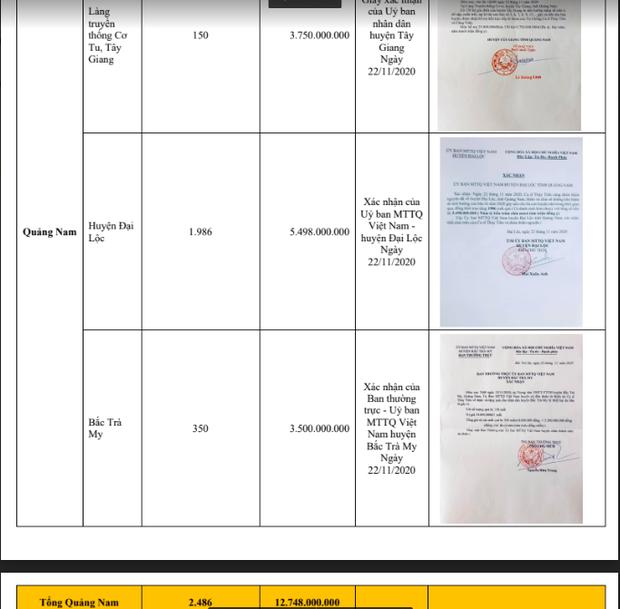 Giữa biến bị tố cáo, phía Thuỷ Tiên tung bằng chứng Quảng Nam xác minh nhận hơn 12 tỷ đồng cứu trợ: Có trùng khớp với sao kê?