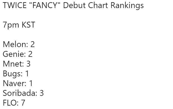 Vừa comeback, thứ hạng nhạc số Fancy của Twice đã kém xa các hit cũ của nhóm