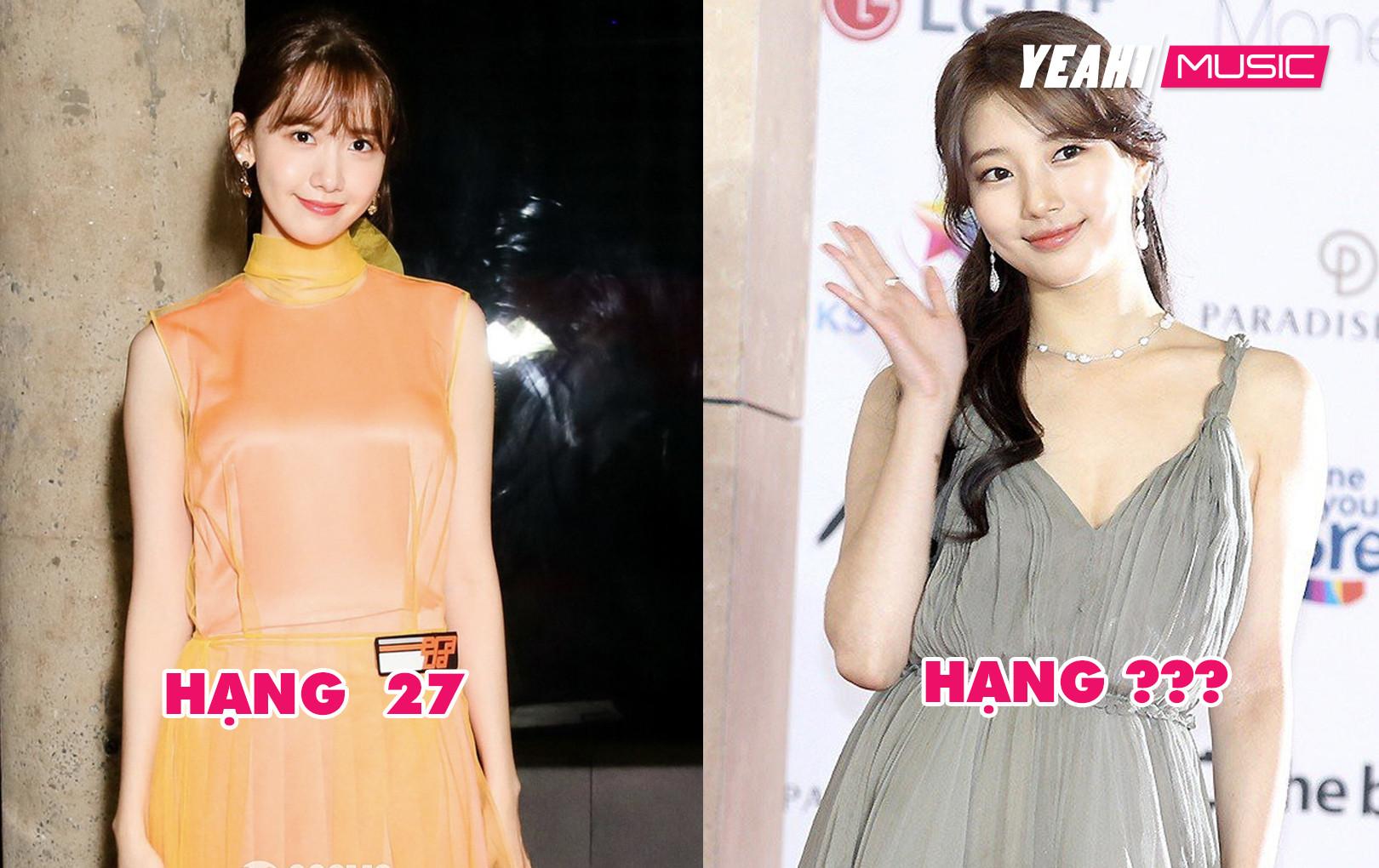 """Top 30 sao Hàn có """"Vẻ Đẹp Thế Kỷ"""": Yoona thất thế trước Suzy, hạng 1 là mỹ nhân tường thành"""